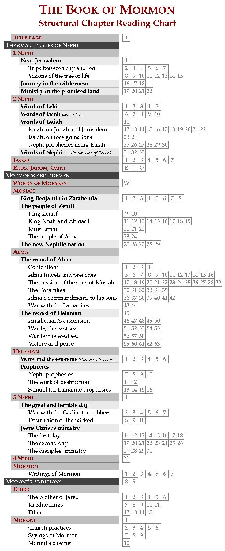 lds book of mormon study guide